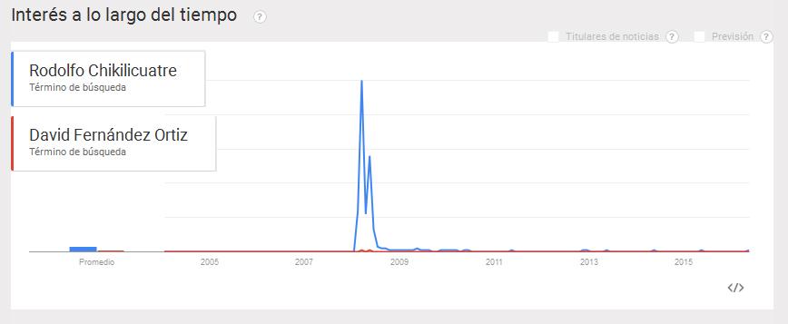 rodolfo-chikilicuatre-david-fernandez-ortiz-presencia-online-trends